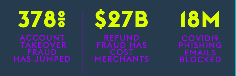 Top threats to eCommerce merchants: Statistics on account takeover fraud, refund fraud and phishing activity.