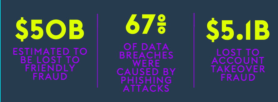 Top threats to eCommerce merchants: Statistics on friendly fraud, phishing attacks and account takeover.